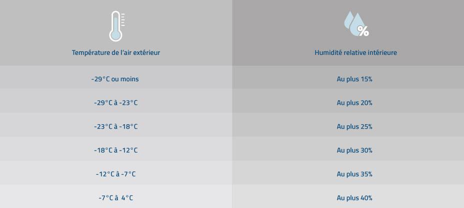 tabla de inicio de humedad relativa